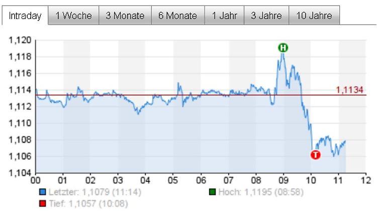 Euro schwankt heftig.jpg