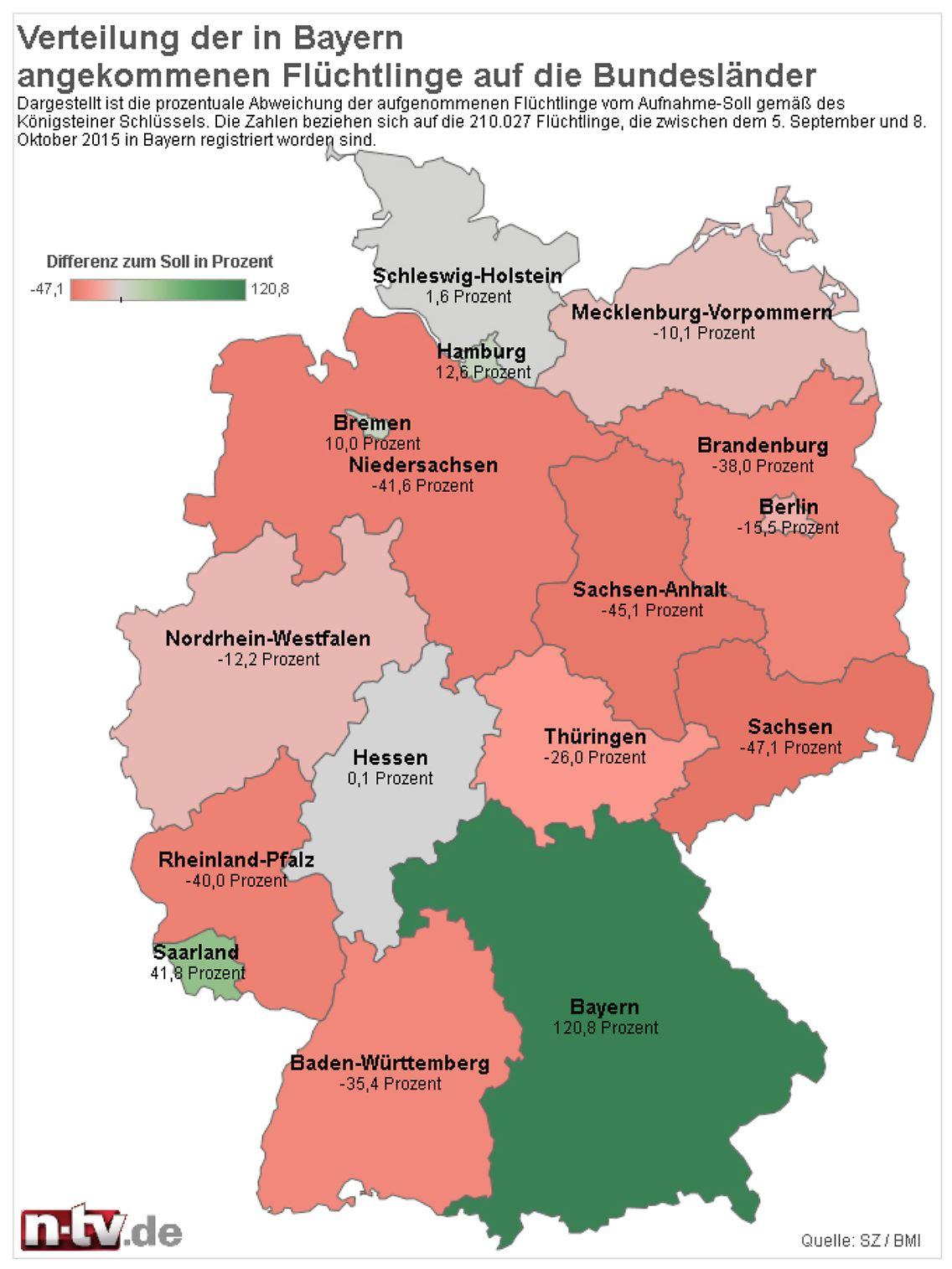 Königsteiner Schlüssel 2021