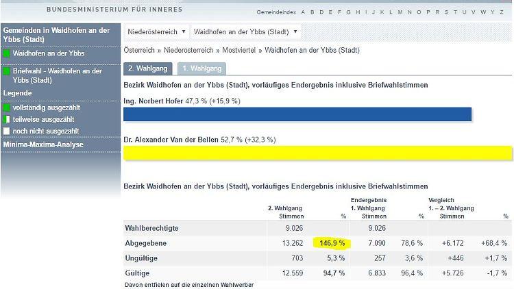 146,9 Prozent, Waidhofen an der Ybbs, Niederösterreich.JPG