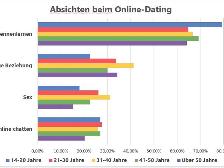 Datingerin mit Okd