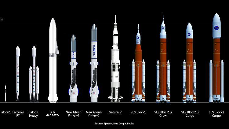 Big Falcon Rocket Musk Mars Rakete Fliegt 2019 Erste Strecken N