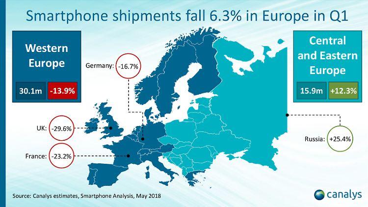 Smarphones Markt Europa Canalys.jpg