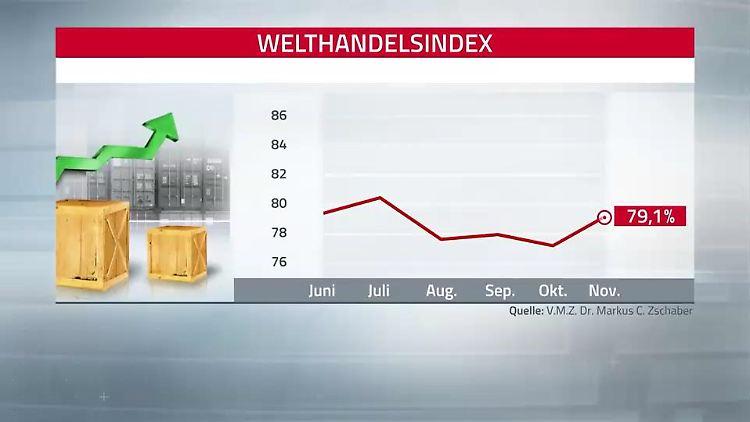 WHI Welthandelsindex 17-12-18.jpg