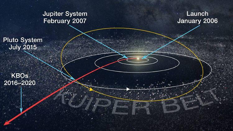 New Horizons: Sonde erreicht bisher entferntesten Himmelskörper