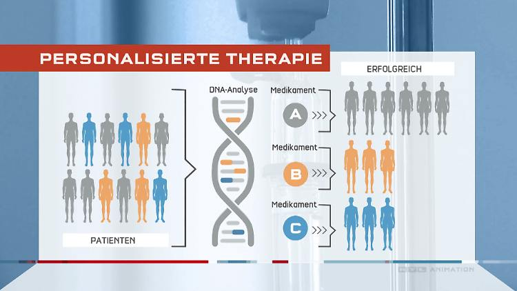 Personalisierte Therapie.jpg