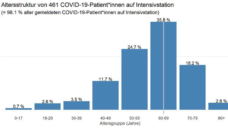 DIVI-Altersstruktut-Intensivstationen.jpg