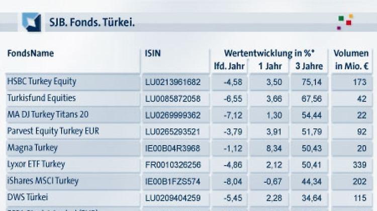 Tabelle Türkei