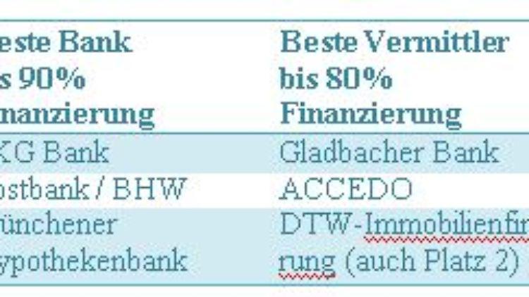 Immobilienfinanzierung Mit Der Kfw Die Beste Bank Fur Forderkredite