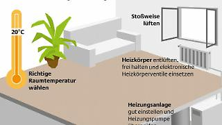 Wer nicht zu viel einheizt und seine Anlage richtig einstellt, kann seine Heizkosten senken. Foto: Deutsche Energie-Agentur GmbH